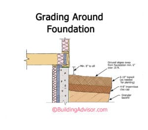 To keep basement dry, finished grade should slope away from the foundation for 10 feet minimum.