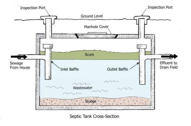 Septic Tank Schematic2 1 e1518993784287 how a septic system works and common problems buildingadvisor