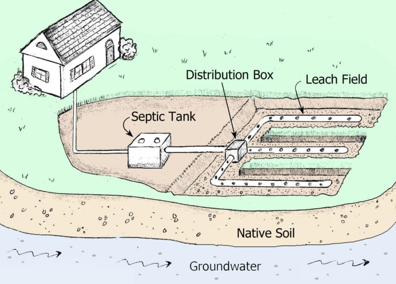 How a Septic System Works -- and Common Problems