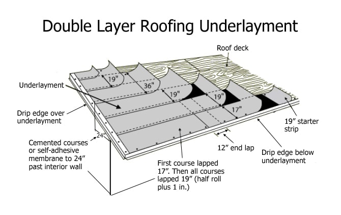 double layer roofing underlayment